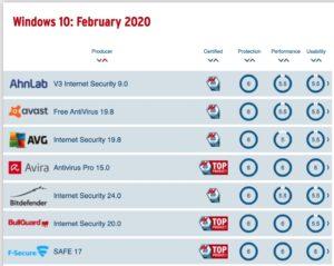 Fenster 10 Antiviren-Test Februar 2020