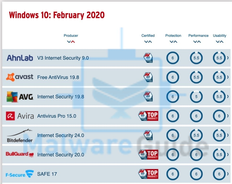 windows 10 antivirus test february 2020